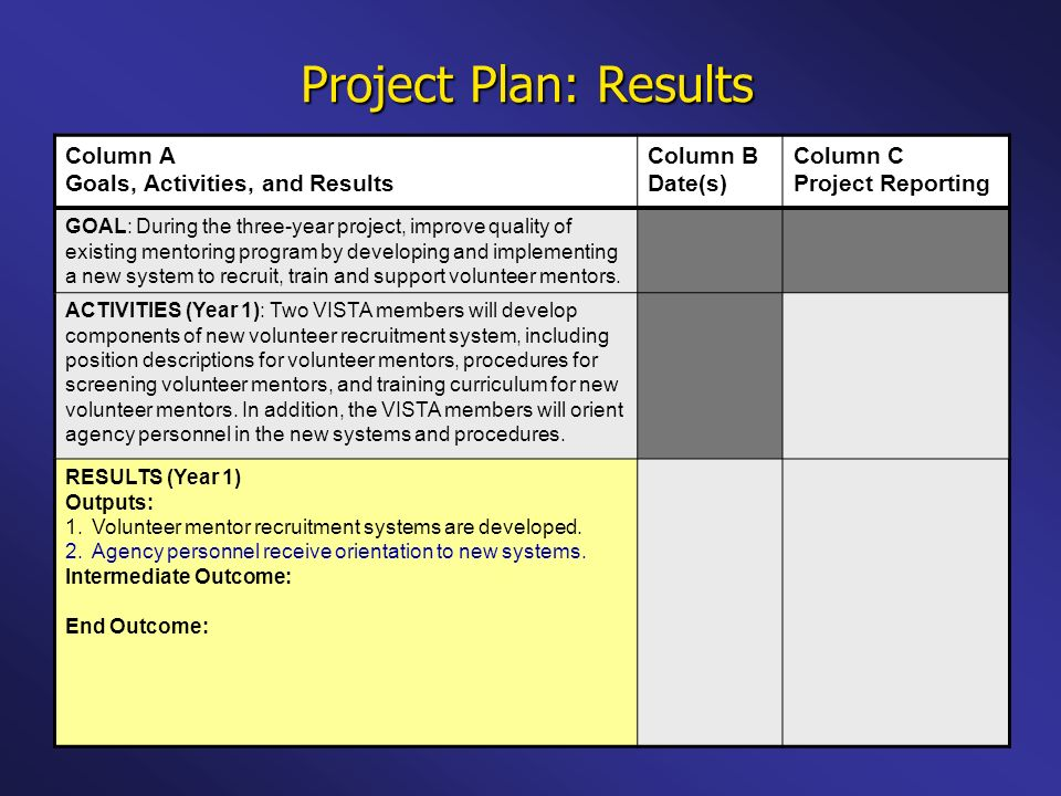 Project Plan: Results Column A Goals, Activities, and Results Column B Date(s) Column C Project Reporting GOAL: During the three-year project, improve quality of existing mentoring program by developing and implementing a new system to recruit, train and support volunteer mentors.