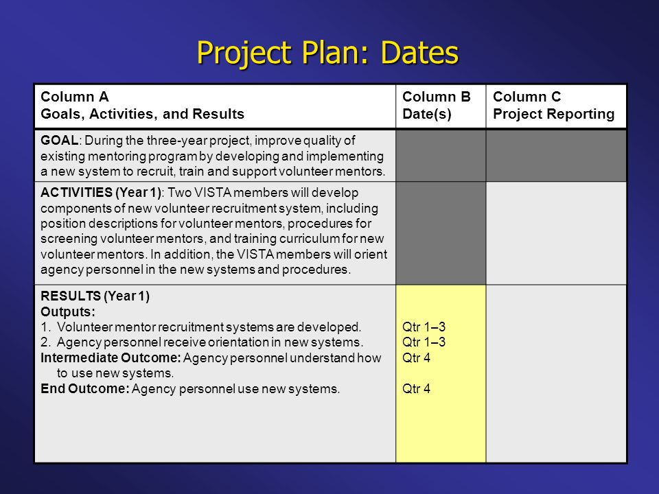 Project Plan: Dates Column A Goals, Activities, and Results Column B Date(s) Column C Project Reporting GOAL: During the three-year project, improve quality of existing mentoring program by developing and implementing a new system to recruit, train and support volunteer mentors.