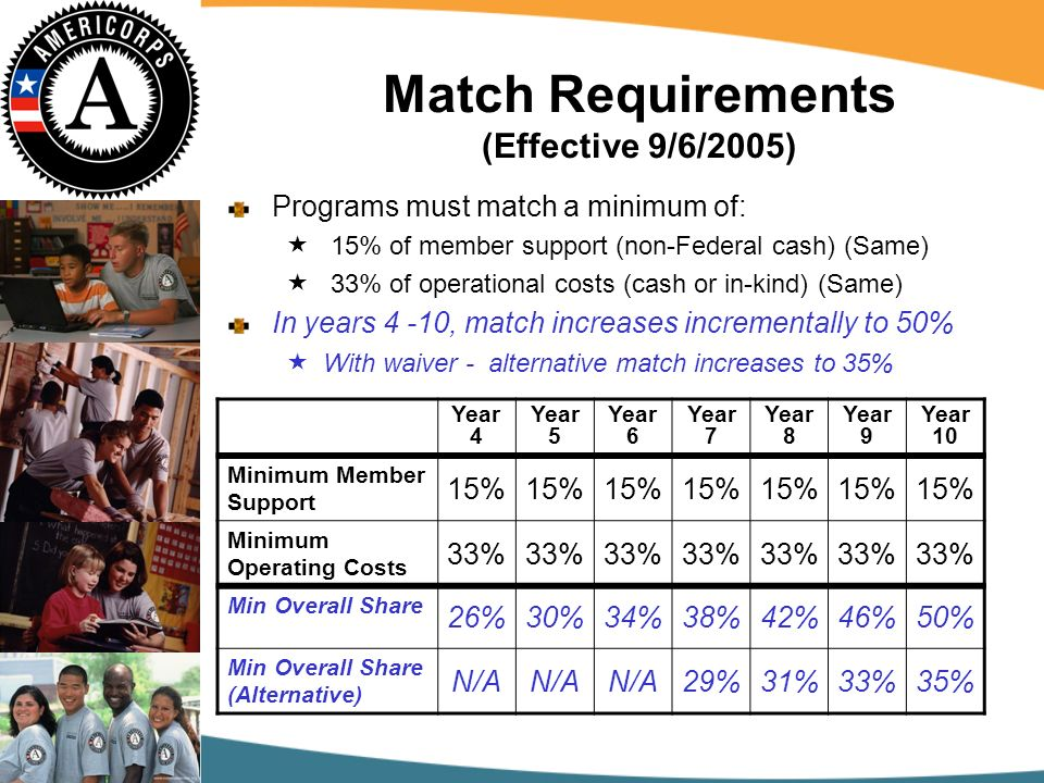 Match Requirements (Effective 9/6/2005) Programs must match a minimum of: 15% of member support (non-Federal cash) (Same) 33% of operational costs (cash or in-kind) (Same) In years 4 -10, match increases incrementally to 50% With waiver - alternative match increases to 35% Year 4 Year 5 Year 6 Year 7 Year 8 Year 9 Year 10 Minimum Member Support 15% Minimum Operating Costs 33% Min Overall Share 26%30%34%38%42%46%50% Min Overall Share (Alternative) N/A 29%31%33%35%