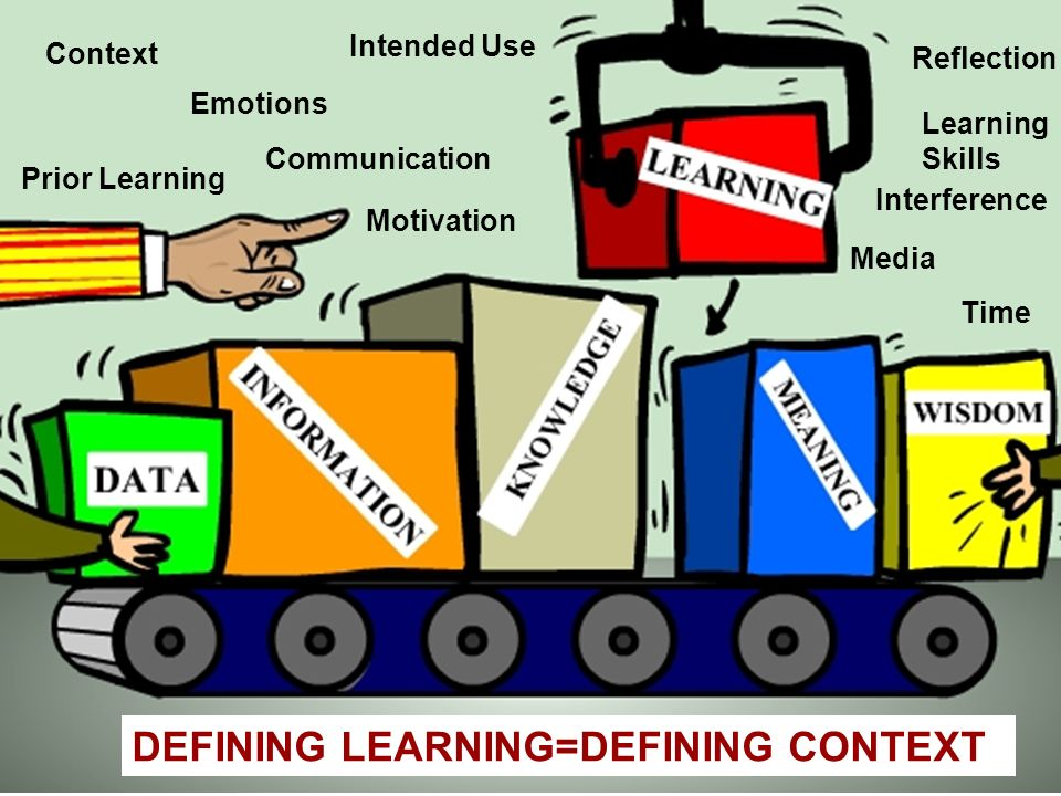 Context Emotions Prior Learning Motivation Intended Use Communication Interference Learning Skills Media Time Reflection DEFINING LEARNING=DEFINING CONTEXT