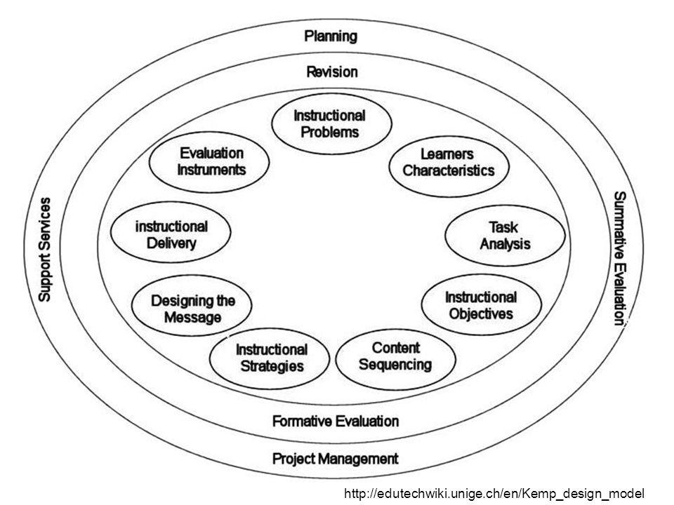 http://edutechwiki.unige.ch/en/Kemp_design_model