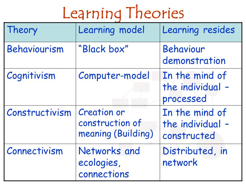 Learning Theories TheoryLearning modelLearning resides BehaviourismBlack boxBehaviour demonstration CognitivismComputer-modelIn the mind of the indivi
