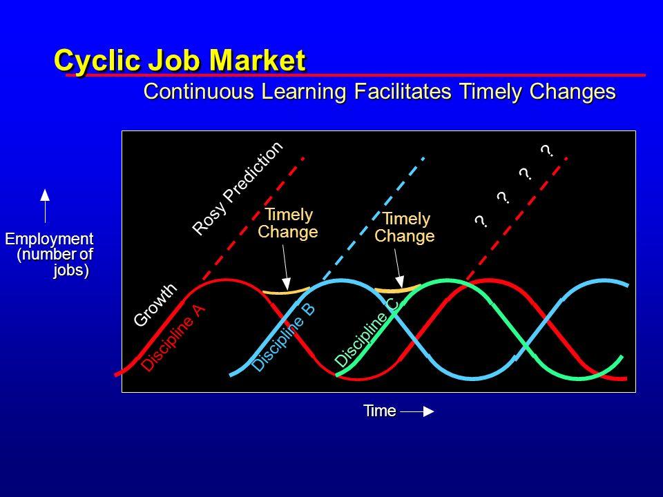 Cyclic Job Market Rosy Prediction .