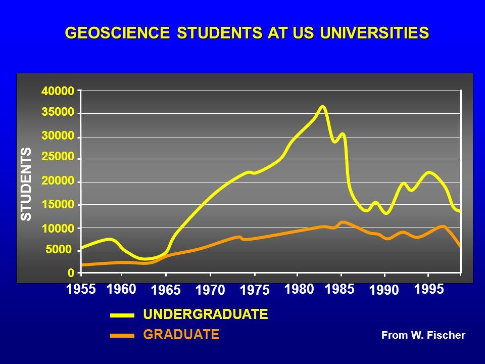 40000 35000 30000 25000 20000 15000 10000 5000 0 1960 19651975 19851995 STUDENTS UNDERGRADUATE GRADUATE From W.
