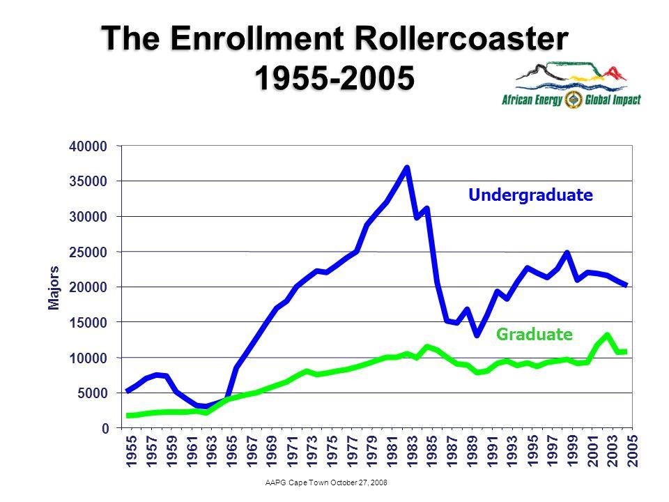 AAPG Cape Town October 27, 2008 0 5000 10000 15000 20000 25000 30000 35000 40000 195519571959196119631965 196719691971197319751977197919811983198519871989 19911993 199519971999200120032005 Majors Undergraduate Graduate