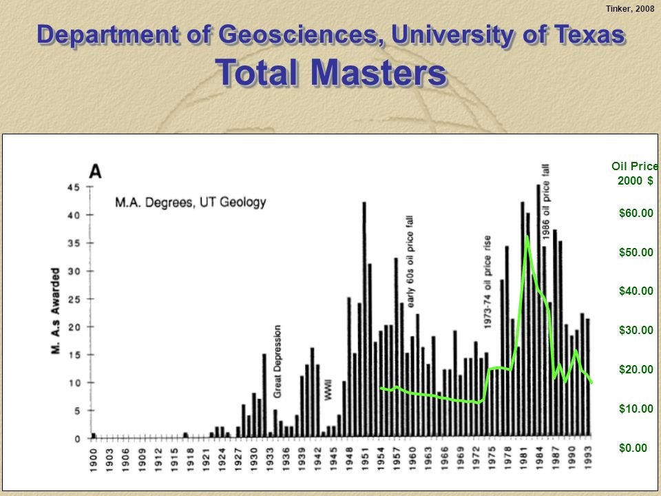 Tinker, 2008 $0.00 $10.00 $20.00 $30.00 $40.00 $50.00 $60.00 Oil Price 2000 $ Department of Geosciences,University of Texas Department of Geosciences, University of Texas Total Masters Department of Geosciences,University of Texas Department of Geosciences, University of Texas Total Masters