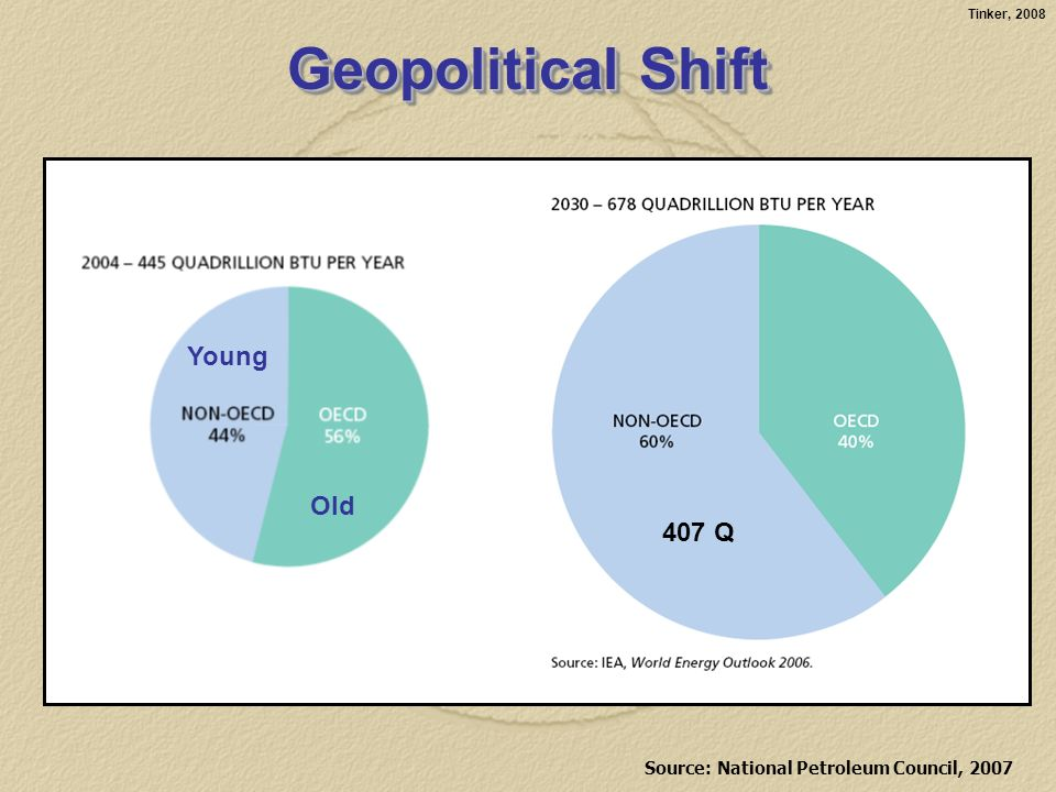 Tinker, 2008 Source: National Petroleum Council, 2007 Geopolitical Shift 407 Q Young Old
