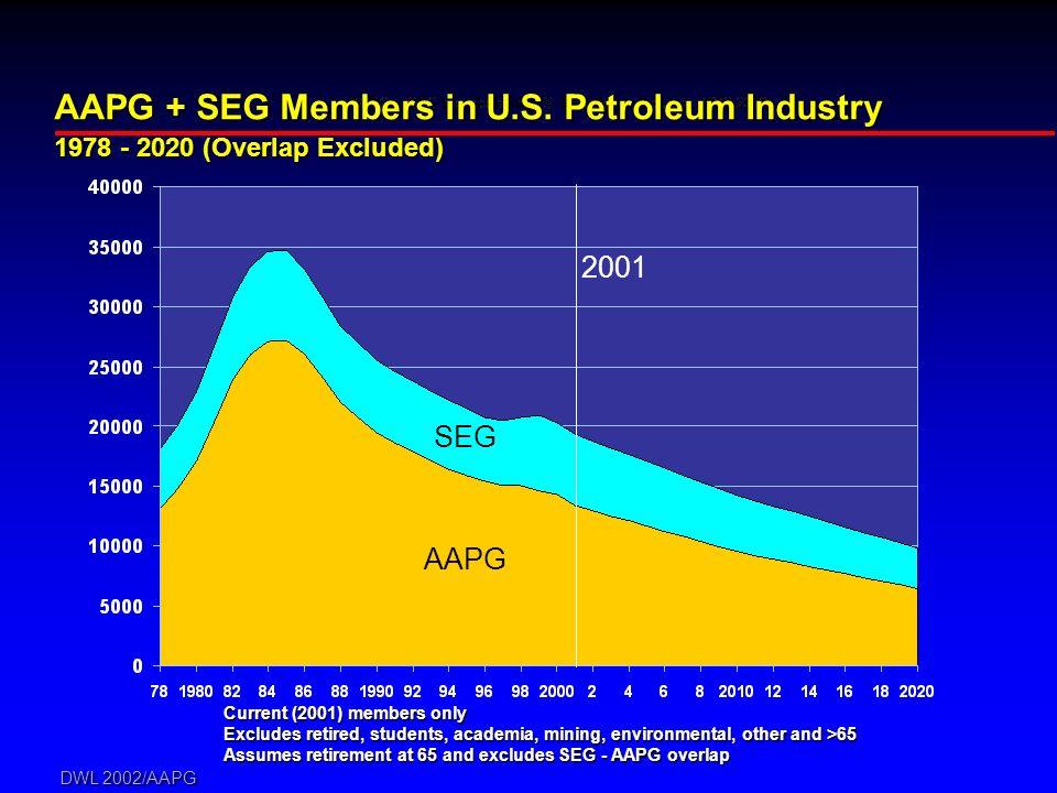 DWL 2002/AAPG AAPG + SEG Members in U.S. Petroleum Industry 1978 - 2020 (Overlap Excluded) AAPG SEG Current (2001) members only Excludes retired, stud