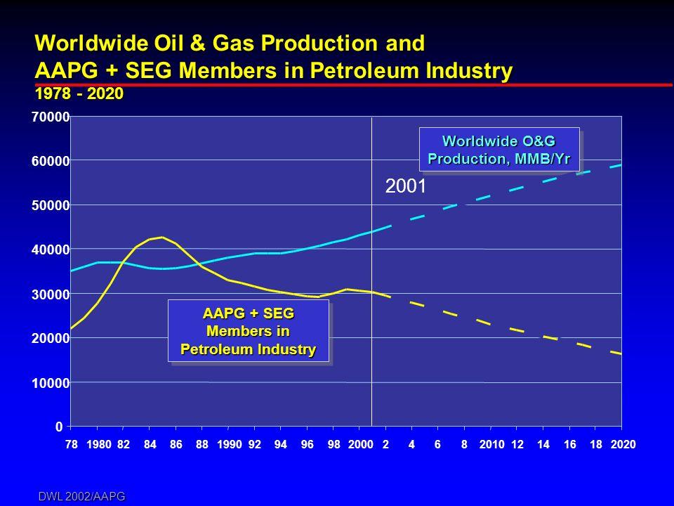 DWL 2002/AAPG 0 10000 20000 30000 40000 50000 60000 70000 78198082848688199092949698200024682010121416182020 Worldwide Oil & Gas Production and AAPG + SEG Members in Petroleum Industry 1978 - 2020 Worldwide O&G Production, MMB/Yr 2001 AAPG + SEG Members in Petroleum Industry