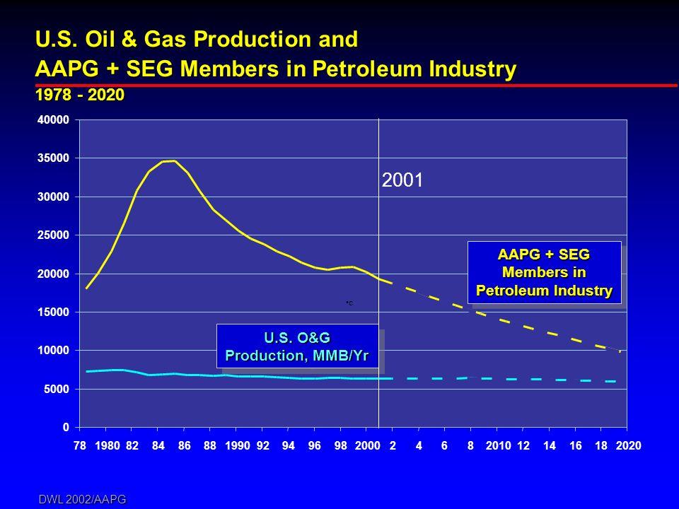 DWL 2002/AAPG 0 5000 10000 15000 20000 25000 30000 35000 40000 c U.S. Oil & Gas Production and AAPG + SEG Members in Petroleum Industry 1978 - 2020 U.