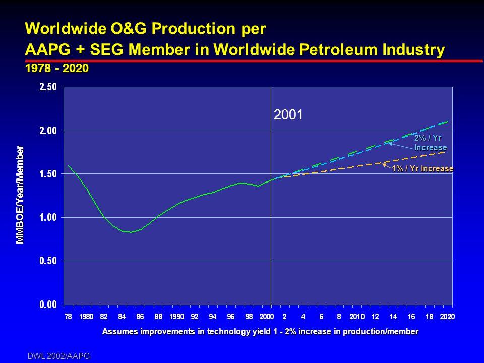 DWL 2002/AAPG Worldwide O&G Production per AAPG + SEG Member in Worldwide Petroleum Industry 1978 - 2020 Assumes improvements in technology yield 1 -