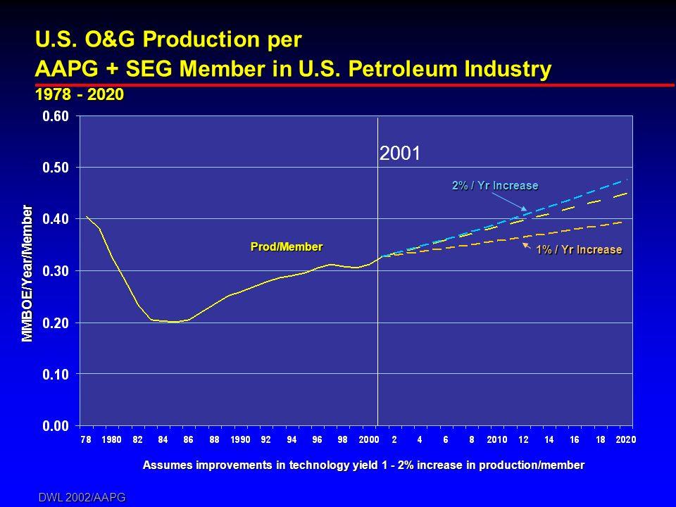 DWL 2002/AAPG 2001 U.S. O&G Production per AAPG + SEG Member in U.S. Petroleum Industry 1978 - 2020 Assumes improvements in technology yield 1 - 2% in