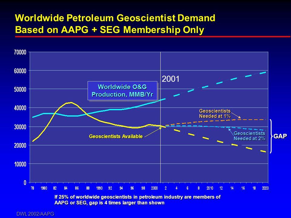 DWL 2002/AAPG If 25% of worldwide geoscientists in petroleum industry are members of AAPG or SEG, gap is 4 times larger than shown 2001 Worldwide Petroleum Geoscientist Demand Based on AAPG + SEG Membership Only Worldwide O&G Production, MMB/Yr Geoscientists Needed at 2% Geoscientists Needed at 1% Geoscientists Available GAP