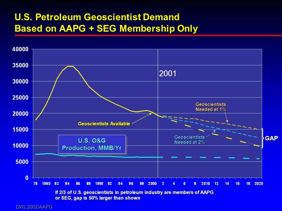 DWL 2002/AAPG If 2/3 of U.S. geoscientists in petroleum industry are members of AAPG or SEG, gap is 50% larger than shown 2001 U.S. Petroleum Geoscien