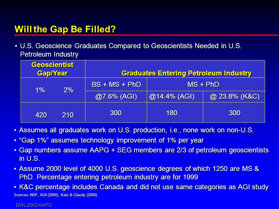DWL 2002/AAPG Will the Gap Be Filled? Assumes all graduates work on U.S. production, i.e., none work on non-U.S.Assumes all graduates work on U.S. pro