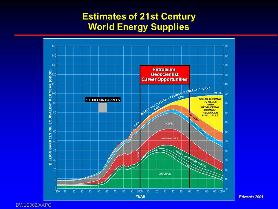 DWL 2002/AAPG Edwards 2001 YEAR Estimates of 21st Century World Energy Supplies PetroleumGeoscientist Career Opportunities
