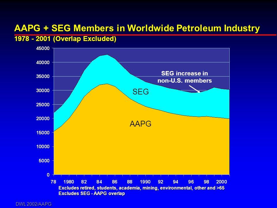 DWL 2002/AAPG AAPG + SEG Members in Worldwide Petroleum Industry 1978 - 2001 (Overlap Excluded) AAPG SEG SEG increase in non-U.S. members Excludes ret