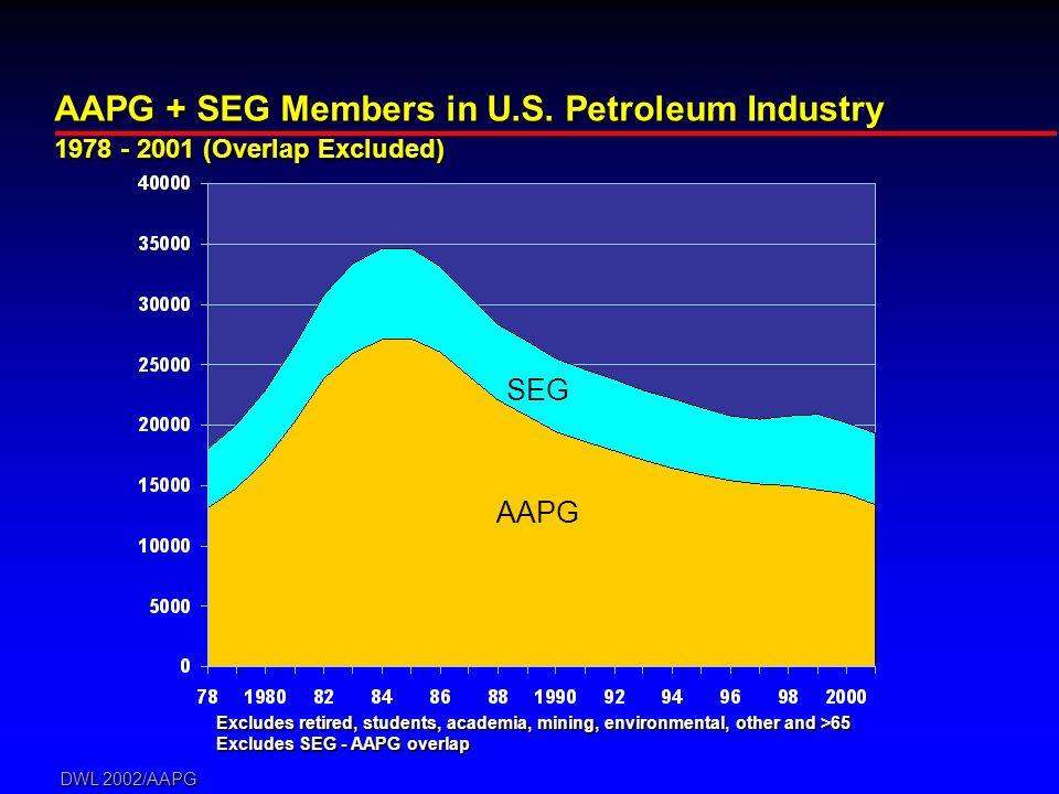 DWL 2002/AAPG AAPG + SEG Members in U.S.