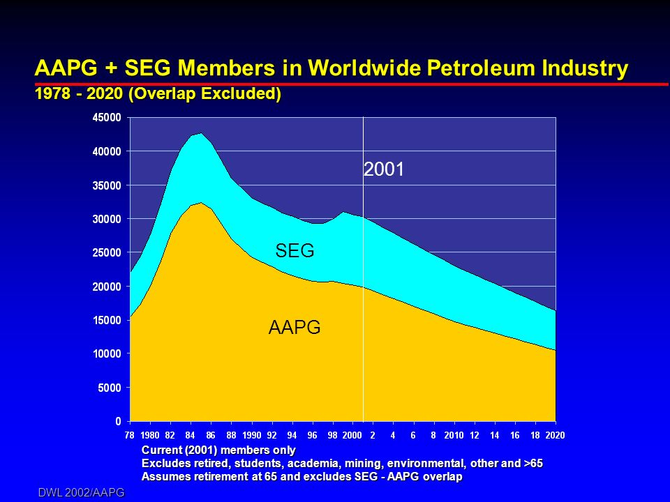 DWL 2002/AAPG AAPG + SEG Members in Worldwide Petroleum Industry 1978 - 2020 (Overlap Excluded) AAPG SEG Current (2001) members only Excludes retired, students, academia, mining, environmental, other and >65 Assumes retirement at 65 and excludes SEG - AAPG overlap 2001