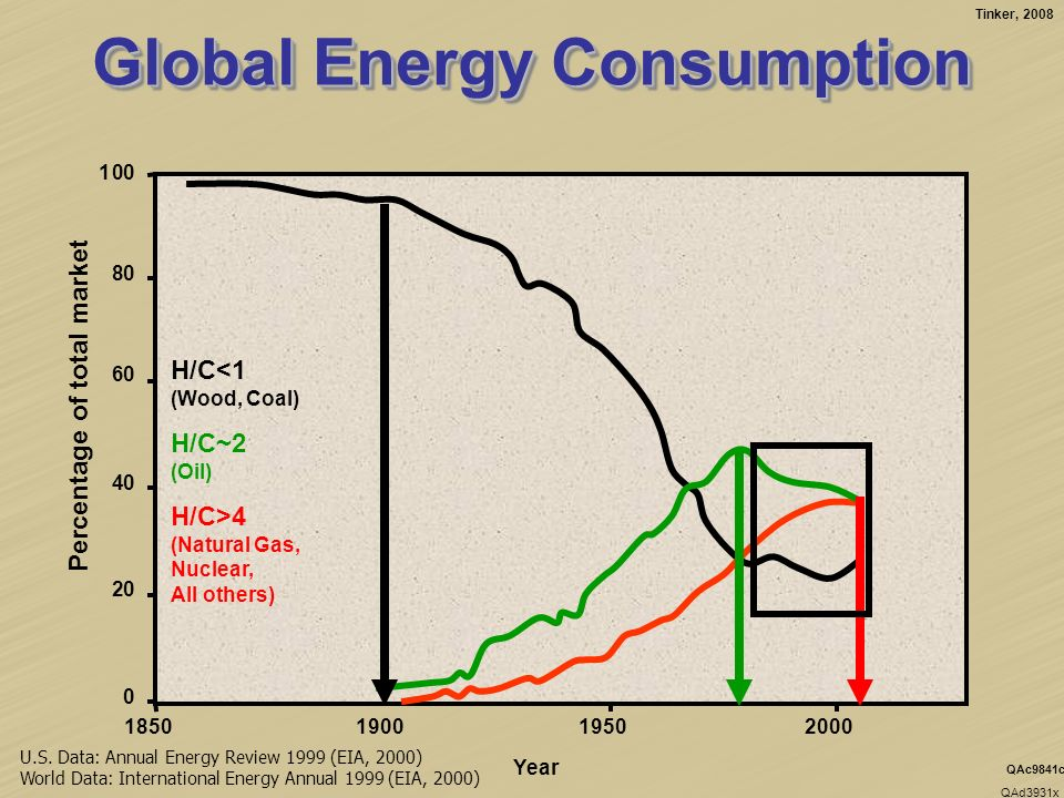 Tinker, 2008 QAd3931x QAc9841c Global Energy Consumption U.S.