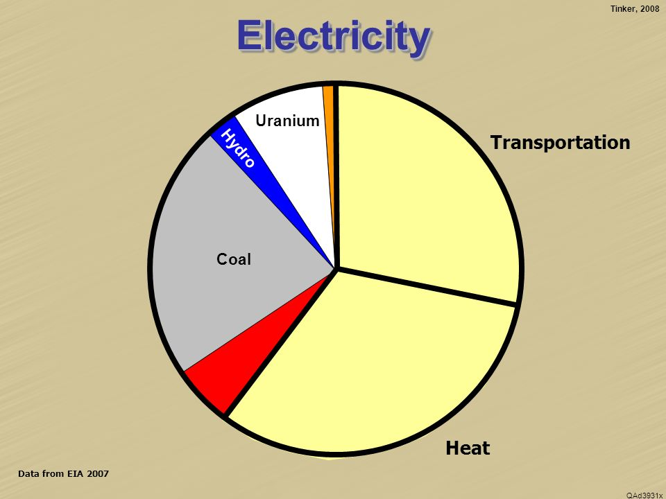 Tinker, 2008 QAd3931x Conventional Oil Natural Gas Data from EIA 2007 ElectricityElectricity Biomass Coal Hydro Uranium Transportation Heat Imports