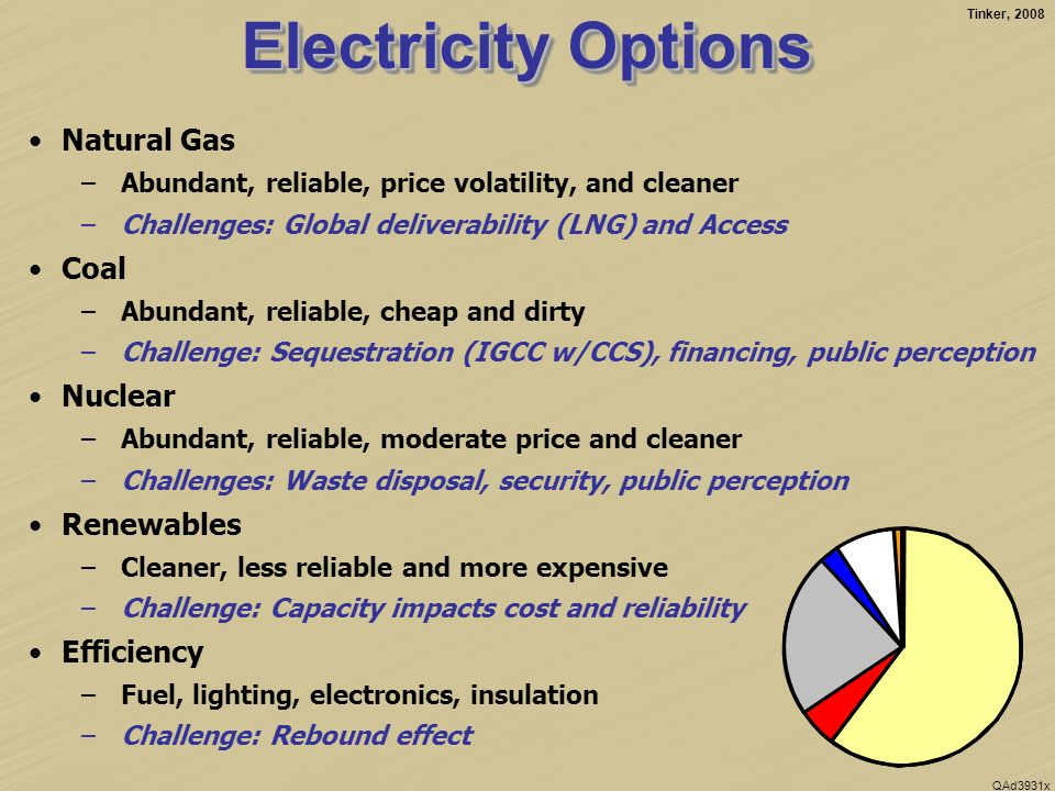 Tinker, 2008 QAd3931x Electricity Options Natural Gas –Abundant, reliable, price volatility, and cleaner –Challenges: Global deliverability (LNG) and Access Coal –Abundant, reliable, cheap and dirty –Challenge: Sequestration (IGCC w/CCS), financing, public perception Nuclear –Abundant, reliable, moderate price and cleaner –Challenges: Waste disposal, security, public perception Renewables –Cleaner, less reliable and more expensive –Challenge: Capacity impacts cost and reliability Efficiency –Fuel, lighting, electronics, insulation –Challenge: Rebound effect