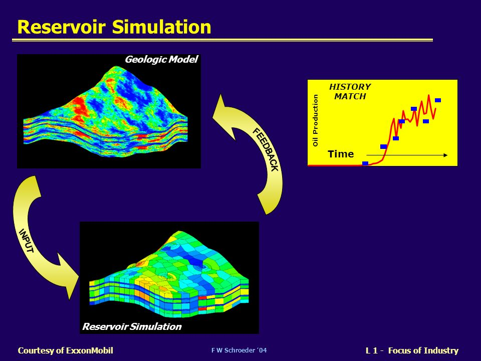 F W Schroeder 04 L 1 - Focus of IndustryCourtesy of ExxonMobil Reservoir Simulation Geologic Model Reservoir Simulation Oil Production Time HISTORY MA