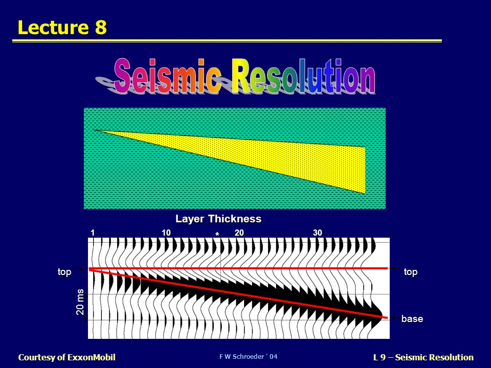 F W Schroeder 04 L 9 – Seismic ResolutionCourtesy of ExxonMobil Lecture 8 Layer Thickness 11020 20 ms 30 base toptop *