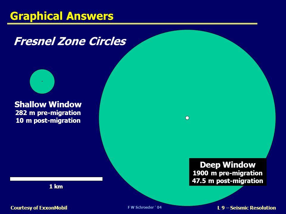 F W Schroeder 04 L 9 – Seismic ResolutionCourtesy of ExxonMobil Graphical Answers Fresnel Zone Circles Shallow Window 282 m pre-migration 10 m post-mi