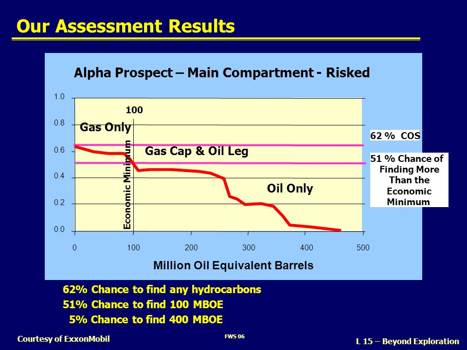 FWS 06 Courtesy of ExxonMobil Our Assessment Results 0.0 0.2 0.4 0.6 0.8 1.0 0100200300400500 Million Oil Equivalent Barrels Alpha Prospect – Main Com