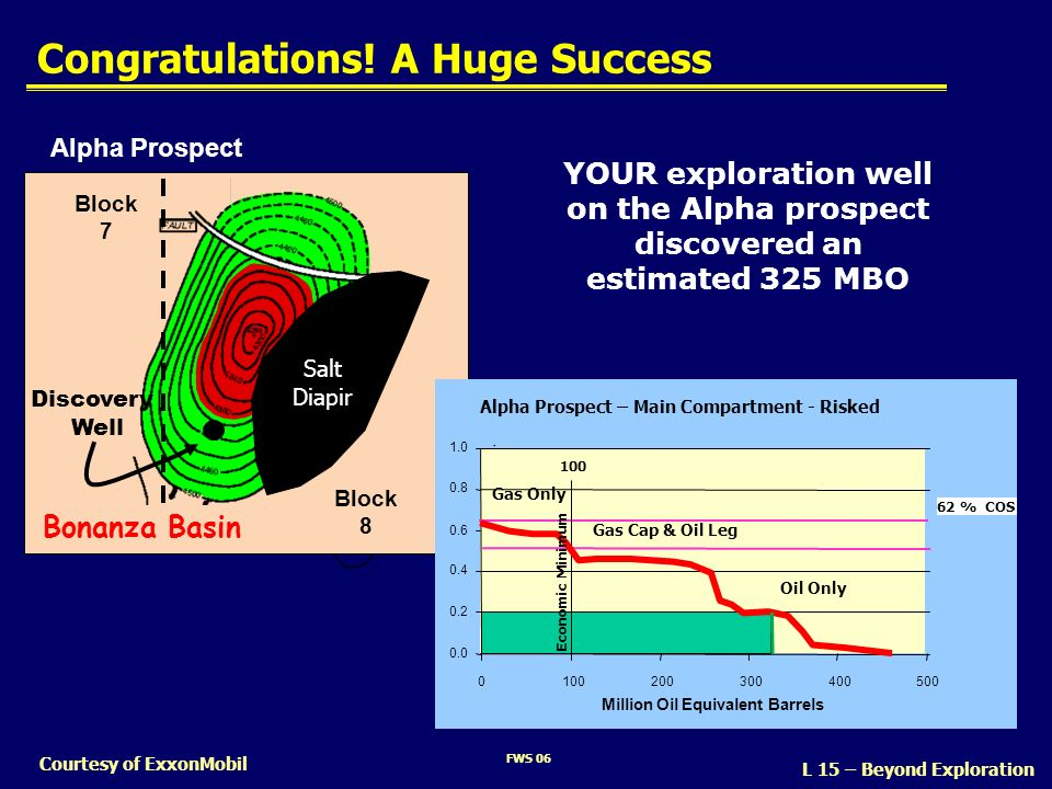 FWS 06 Courtesy of ExxonMobil Congratulations! A Huge Success YOUR exploration well on the Alpha prospect discovered an estimated 325 MBO Alpha Prospe