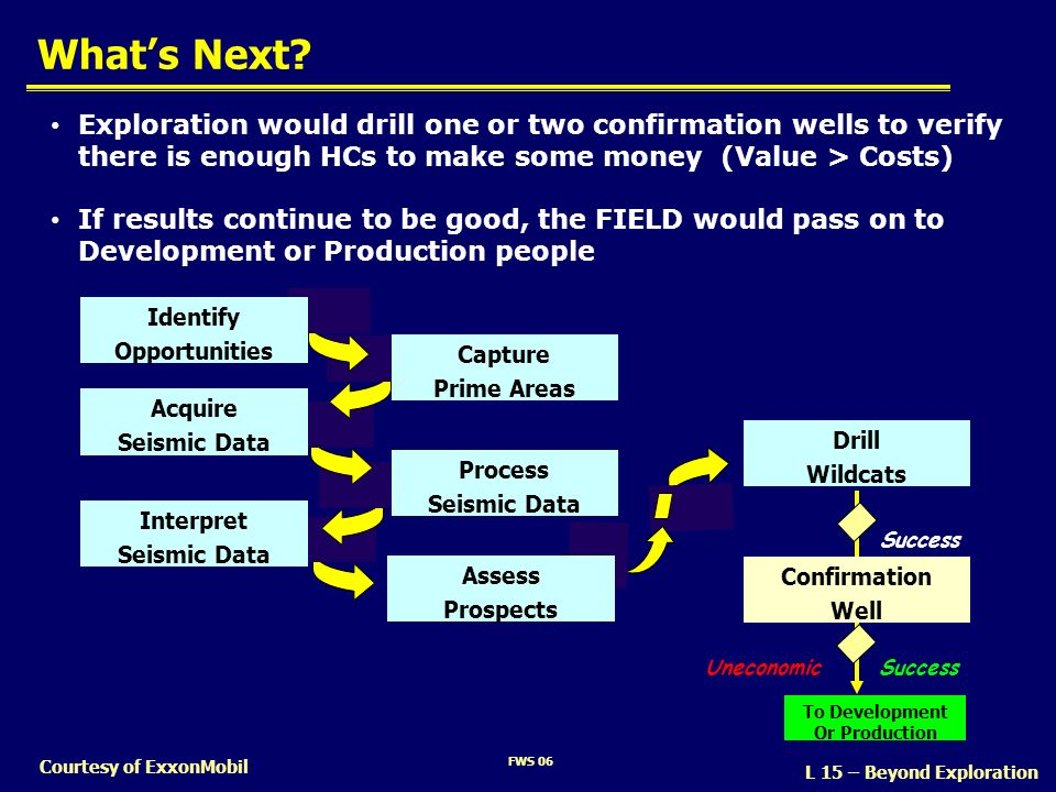 FWS 06 Whats Next? Courtesy of ExxonMobil Exploration would drill one or two confirmation wells to verify there is enough HCs to make some money (Valu