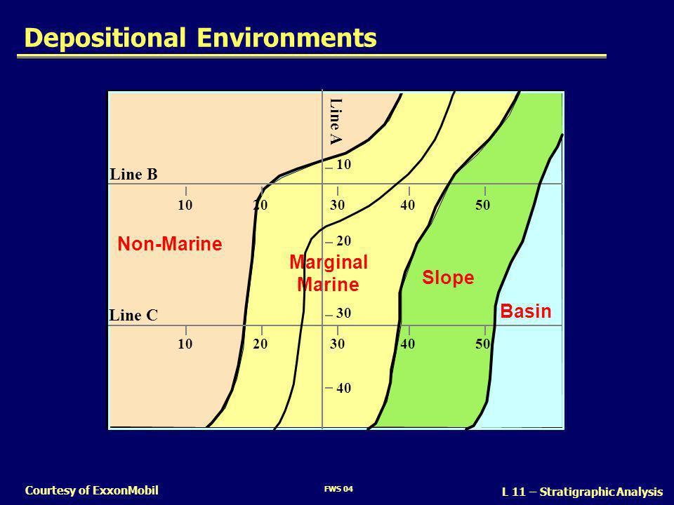 FWS 04 L 11 – Stratigraphic Analysis Courtesy of ExxonMobil Basin Slope Marginal Marine Non-Marine Line B Line C Line A 1020304050 1020304050 10 20 40