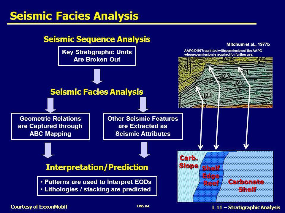 FWS 04 L 11 – Stratigraphic Analysis Courtesy of ExxonMobil Seismic Facies Analysis Seismic Sequence Analysis Seismic Facies Analysis Key Stratigraphi