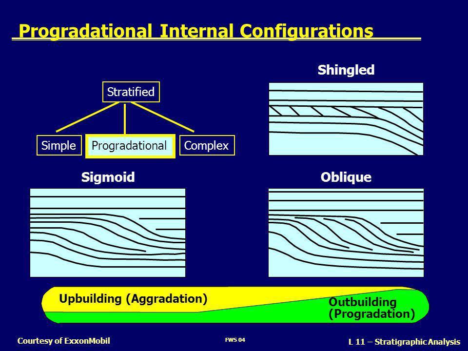 FWS 04 L 11 – Stratigraphic Analysis Courtesy of ExxonMobil Progradational Internal Configurations ObliqueSigmoid Upbuilding (Aggradation) Outbuilding