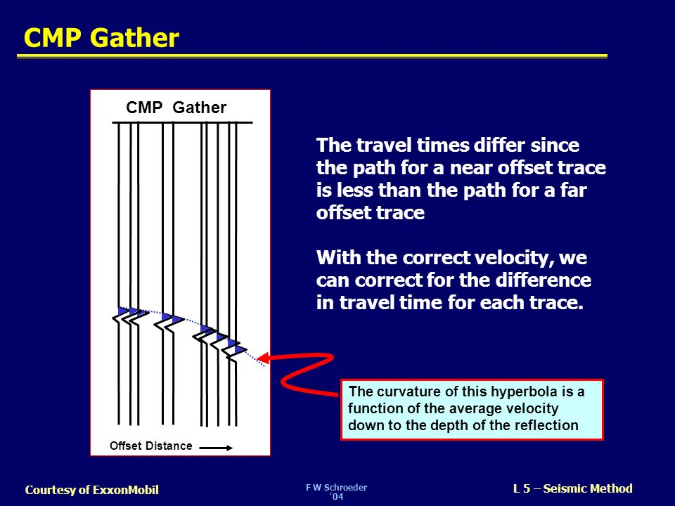 F W Schroeder04 L 5 – Seismic Method Courtesy of ExxonMobil CMP Gather The travel times differ since the path for a near offset trace is less than the