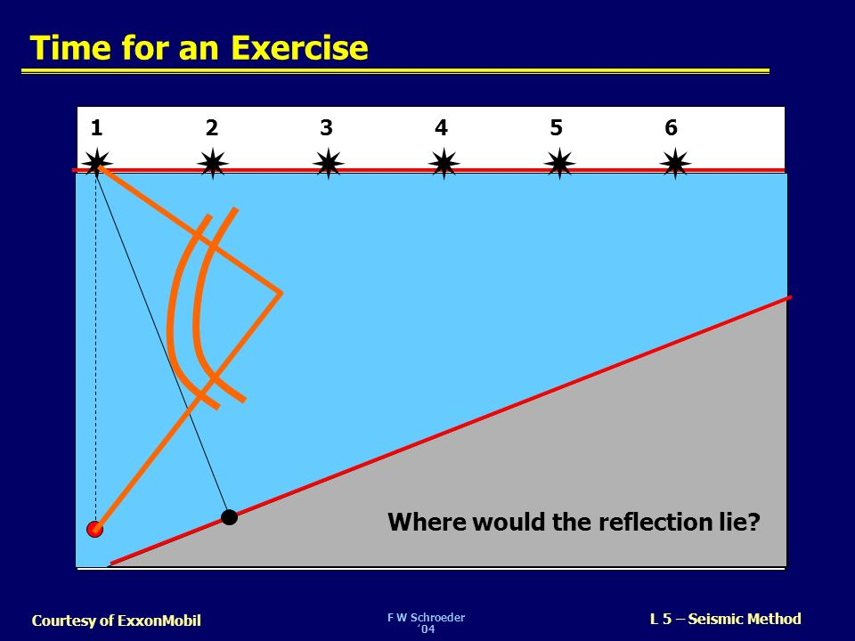F W Schroeder04 L 5 – Seismic Method Courtesy of ExxonMobil Time for an Exercise 1 23465 Where would the reflection lie?