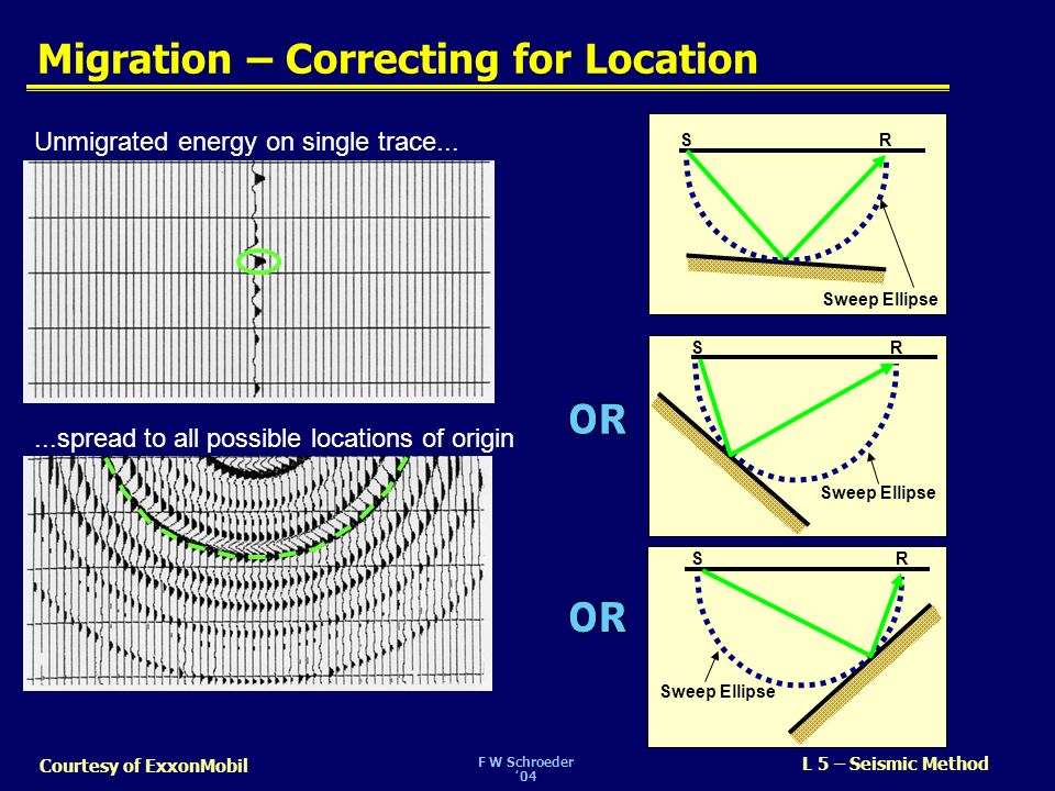 F W Schroeder04 L 5 – Seismic Method Courtesy of ExxonMobil Migration – Correcting for Location Sweep Ellipse SR Unmigrated energy on single trace....