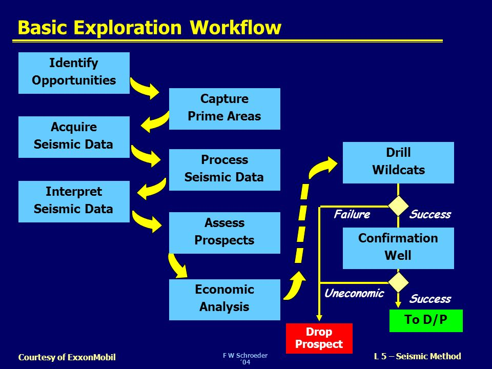 F W Schroeder04 L 5 – Seismic Method Courtesy of ExxonMobil Basic Exploration Workflow To D/P Drop Prospect Drill Wildcats Confirmation Well Identify