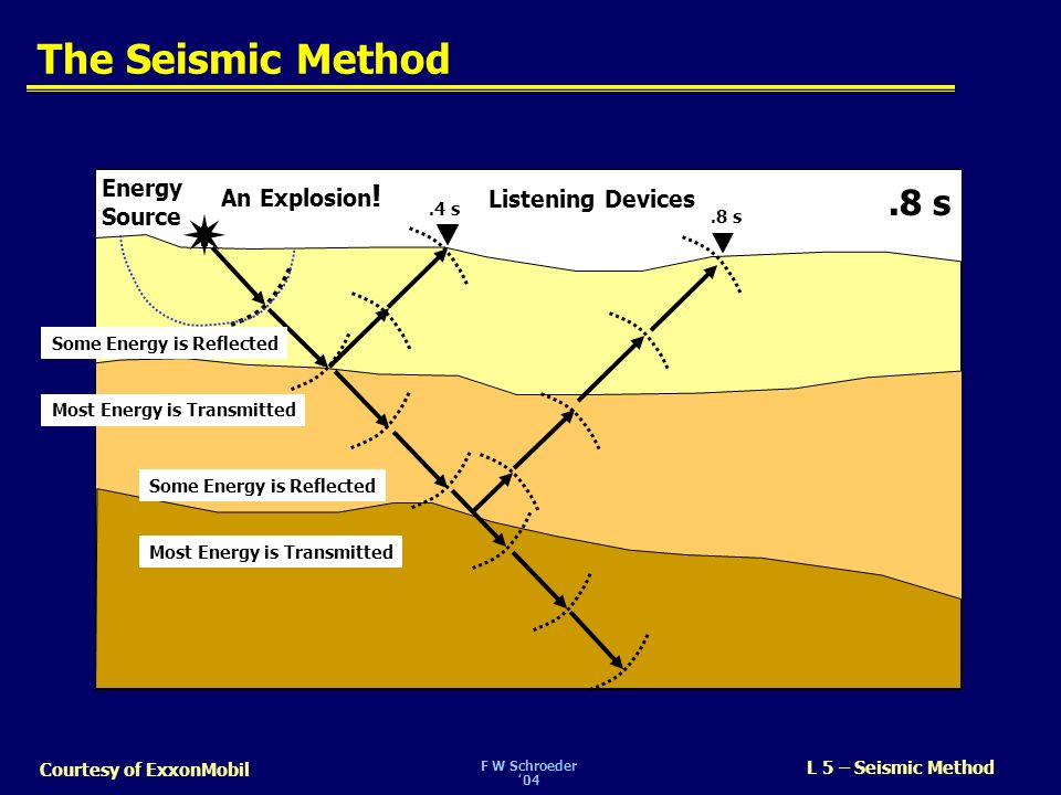 F W Schroeder04 L 5 – Seismic Method Courtesy of ExxonMobil The Seismic Method Listening Devices 0 s An Explosion ! 0 s Energy Source.1 s.2 s.3 s Some