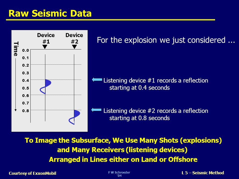 F W Schroeder04 L 5 – Seismic Method Courtesy of ExxonMobil Seismic Acquisition A 3D survey is designed based on: –Imaging Objectives: image area, target depth, dips, velocity, size/thickness of bodies to be imaged, etc.