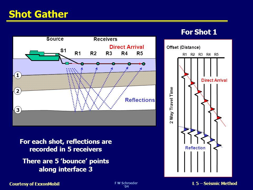 F W Schroeder04 L 5 – Seismic Method Courtesy of ExxonMobil Shot Gather Source Receivers R1R2 R3R4 R5 S1 Direct Arrival Reflections 2 Way Travel Time