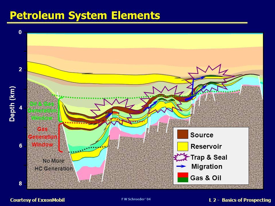 F W Schroeder 04 L 2 - Basics of ProspectingCourtesy of ExxonMobil Petroleum System Elements 0 2 4 6 8 Oil & Gas Generation Window Gas Generation Wind