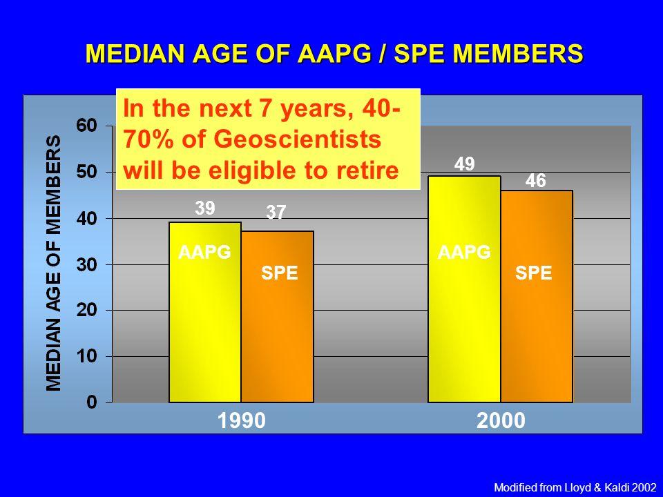 MEDIAN AGE OF AAPG / SPE MEMBERS 19902000 AAPG SPE 39 37 49 46 Modified from Lloyd & Kaldi 2002
