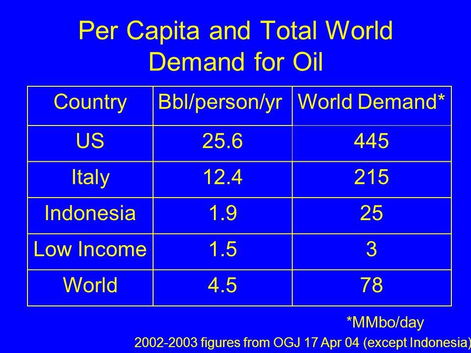 World Oil Balance 20082007 Quarter2 nd* 1 st* 4 th 3 rd 2 nd 1 st Supply87.7 86.784.185.185.4 Demand87.786.286.985.384.785.5 Balance0.01.5-0.2-1.20.4-0.1 OGJ 21 Jan 08 p.