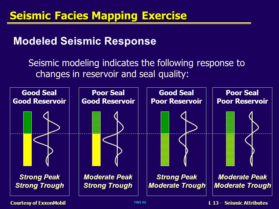 FWS 06 L 13 - Seismic AttributesCourtesy of ExxonMobil Modeled Seismic Response Seismic modeling indicates the following response to changes in reserv