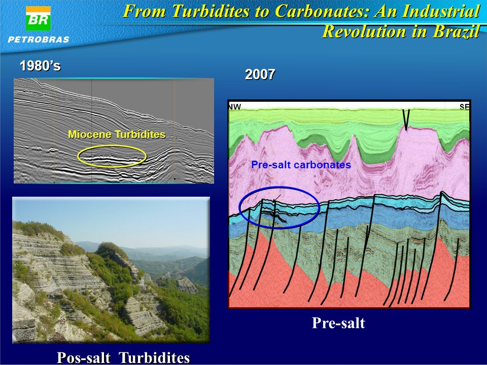 From Turbidites to Carbonates: An Industrial Revolution in Brazil Miocene Turbidites NWSE Pre-salt carbonates 1980s 2007 Pos-salt Turbidites Pre-salt