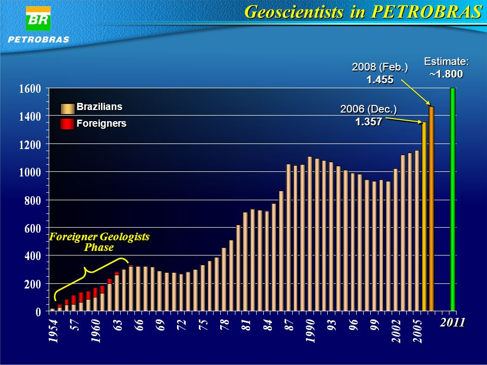 2011 Foreigner Geologists Phase Foreigner Geologists Phase Brazilians Foreigners Brazilians Foreigners 2008 (Feb.) (Feb.) Estimate: ~1.800 Estimate: ~ (Dec.) (Dec.) Geoscientists in PETROBRAS