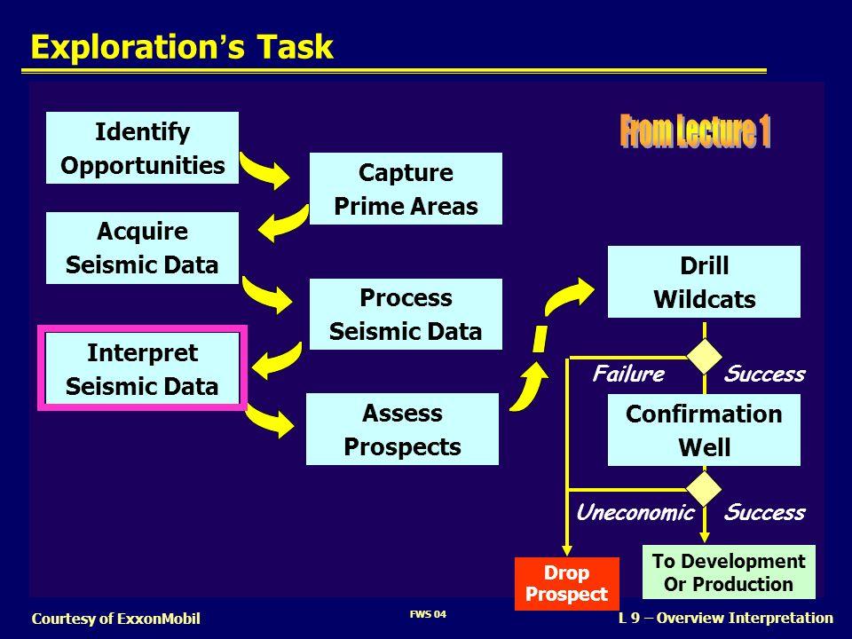 FWS 04 L 9 – Overview Interpretation Courtesy of ExxonMobil Explorations Task SuccessUneconomic Drill Wildcats Assess Prospects Drop Prospect Confirma