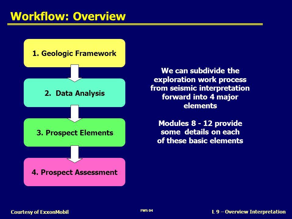 FWS 04 L 9 – Overview Interpretation Courtesy of ExxonMobil Workflow: Overview 1. Geologic Framework2. Data Analysis3. Prospect Elements4. Prospect As